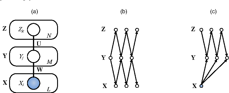 Figure 1 for Modeling correlations in spontaneous activity of visual cortex with centered Gaussian-binary deep Boltzmann machines