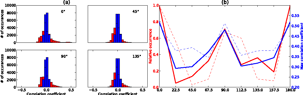 Figure 4 for Modeling correlations in spontaneous activity of visual cortex with centered Gaussian-binary deep Boltzmann machines
