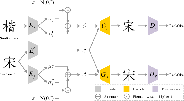 Figure 3 for FontGAN: A Unified Generative Framework for Chinese Character Stylization and De-stylization
