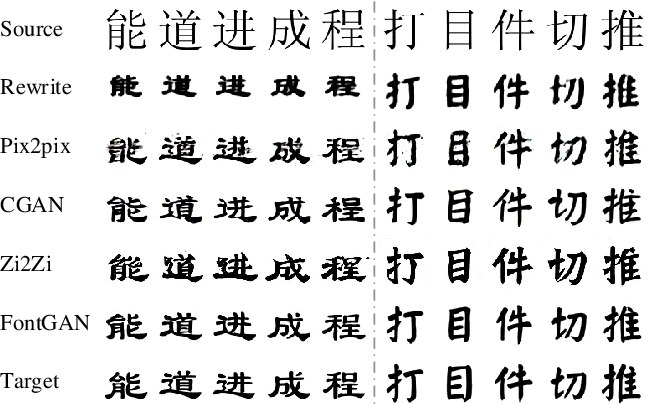 Figure 4 for FontGAN: A Unified Generative Framework for Chinese Character Stylization and De-stylization