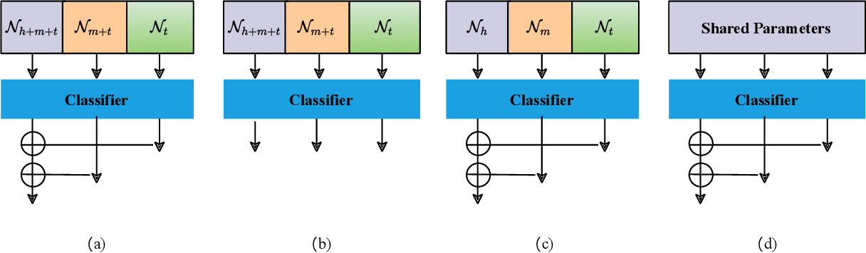 Figure 3 for ResLT: Residual Learning for Long-tailed Recognition