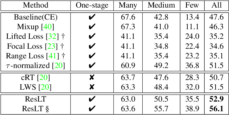 Figure 4 for ResLT: Residual Learning for Long-tailed Recognition