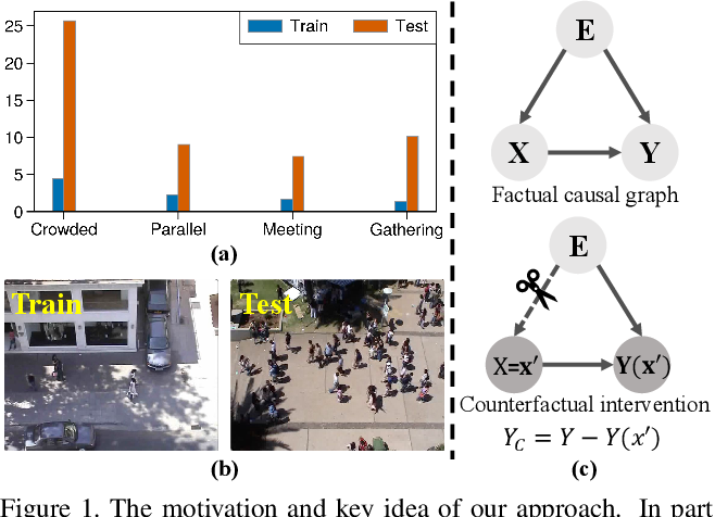 Figure 1 for Human Trajectory Prediction via Counterfactual Analysis