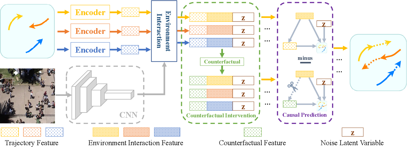 Figure 3 for Human Trajectory Prediction via Counterfactual Analysis