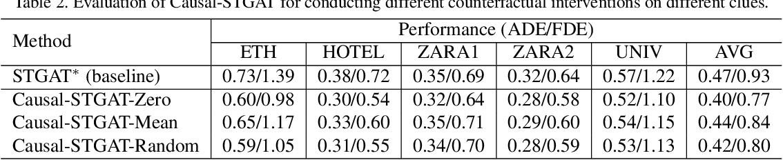 Figure 4 for Human Trajectory Prediction via Counterfactual Analysis