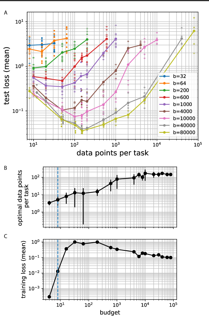 Figure 2 for How to distribute data across tasks for meta-learning?