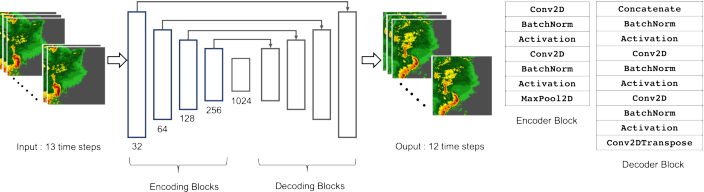 Figure 1 for Compute, Time and Energy Characterization of Encoder-Decoder Networks with Automatic Mixed Precision Training