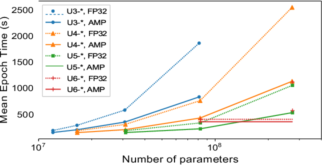 Figure 3 for Compute, Time and Energy Characterization of Encoder-Decoder Networks with Automatic Mixed Precision Training