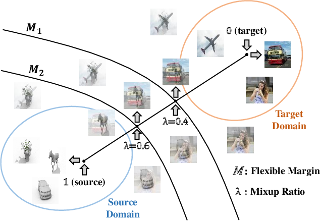 Figure 1 for Adversarial Domain Adaptation with Domain Mixup