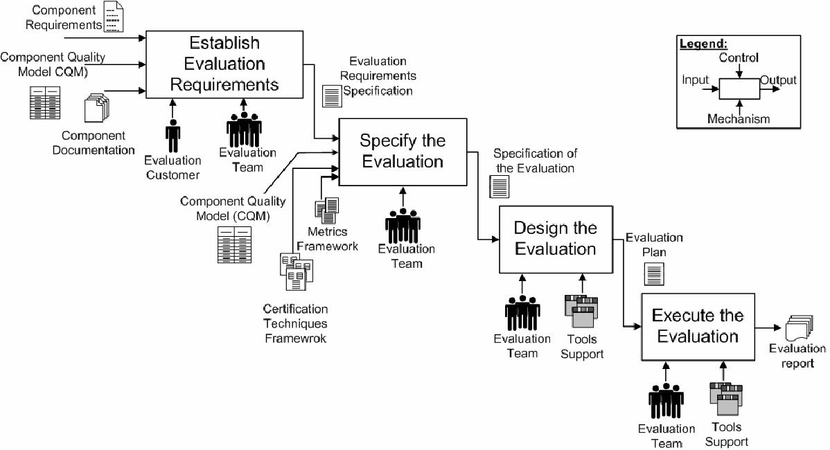 Towards A Software Component Certification Framework Semantic Scholar