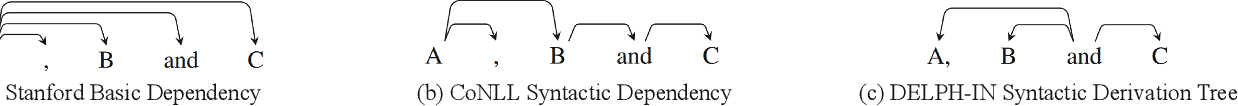 Figure 3 for SG-Net: Syntax Guided Transformer for Language Representation