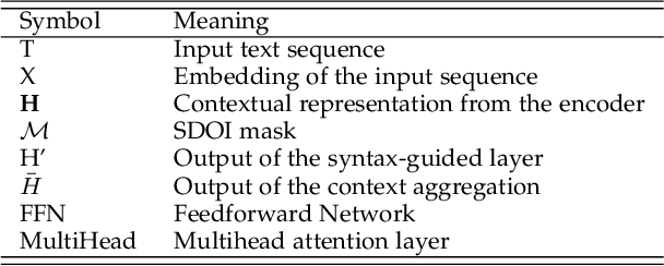 Figure 2 for SG-Net: Syntax Guided Transformer for Language Representation