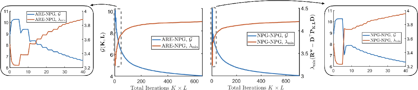 Figure 1 for Derivative-Free Policy Optimization for Risk-Sensitive and Robust Control Design: Implicit Regularization and Sample Complexity