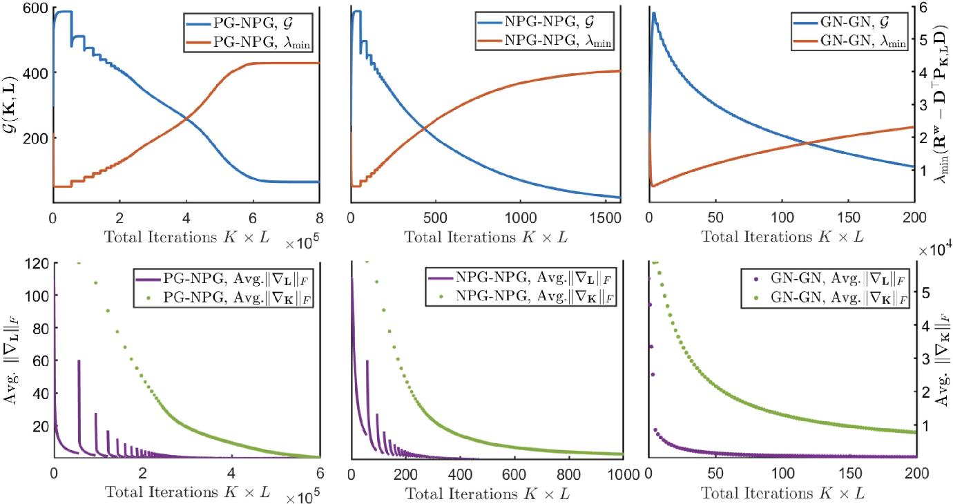 Figure 2 for Derivative-Free Policy Optimization for Risk-Sensitive and Robust Control Design: Implicit Regularization and Sample Complexity