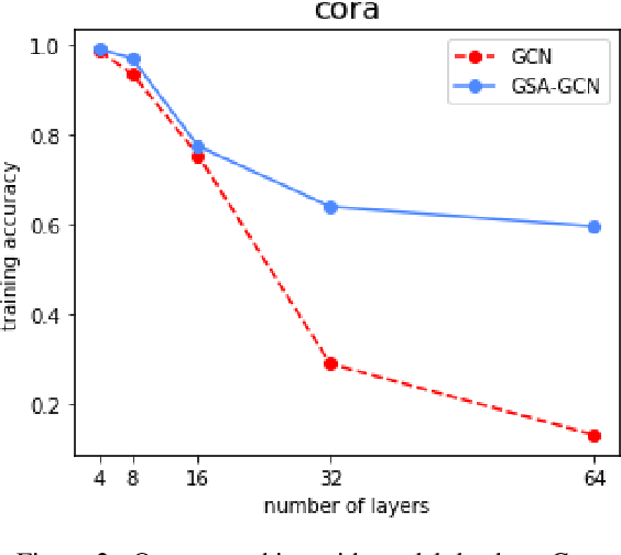 Figure 4 for On the Global Self-attention Mechanism for Graph Convolutional Networks