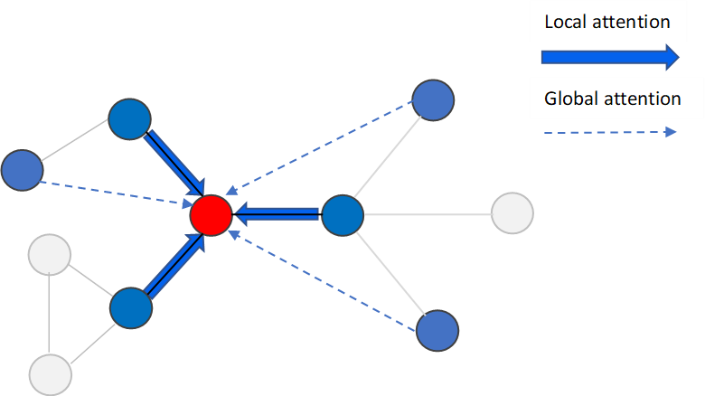Figure 1 for On the Global Self-attention Mechanism for Graph Convolutional Networks