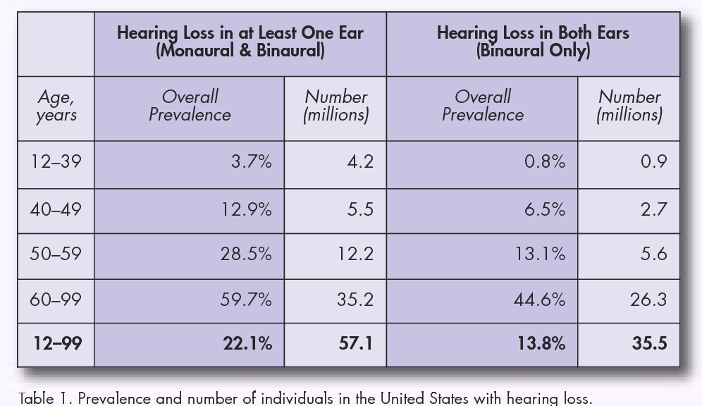 Hearing Loops The Preferred Assistive Listening Technology