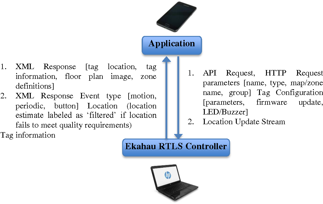 PDF] Wi-Fi Based Indoor Positioning System Using Smartphones