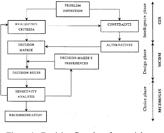Figure 1. Decision flowchart for spatial