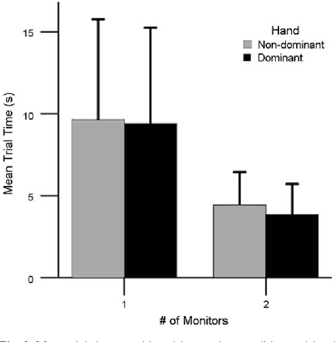 Fig. 3 Mean trial times partitioned by monitor condition and hand used. Note: ranked data was used for the analysis of trial times. Errors bars represent one standard deviation