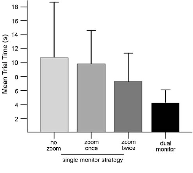 Fig. 4 Mean trial times partitioned by strategy. Note: ranked data was used for the analysis of trial times. Errors bars represent one standard deviation