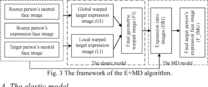 Facial Expression Mapping Based On Elastic And Muscle Distribution