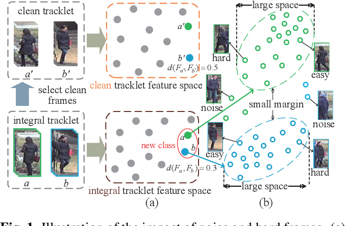 Figure 1 for Unsupervised Video Person Re-identification via Noise and Hard frame Aware Clustering