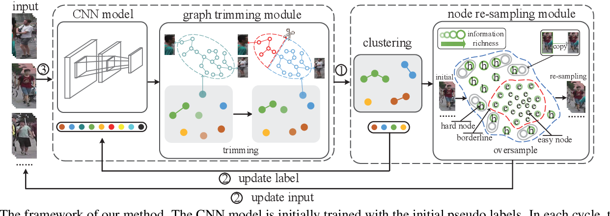 Figure 3 for Unsupervised Video Person Re-identification via Noise and Hard frame Aware Clustering