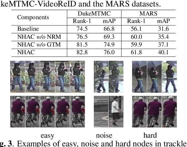 Figure 4 for Unsupervised Video Person Re-identification via Noise and Hard frame Aware Clustering