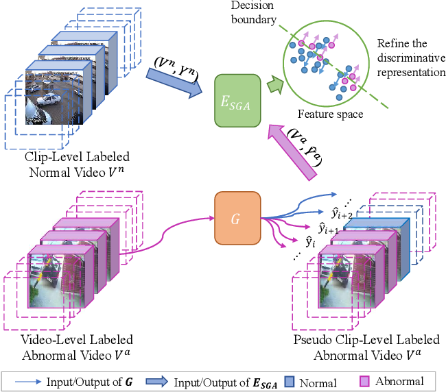 Figure 1 for MIST: Multiple Instance Self-Training Framework for Video Anomaly Detection