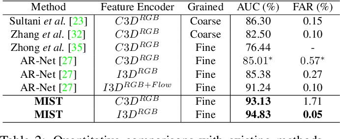 Figure 4 for MIST: Multiple Instance Self-Training Framework for Video Anomaly Detection
