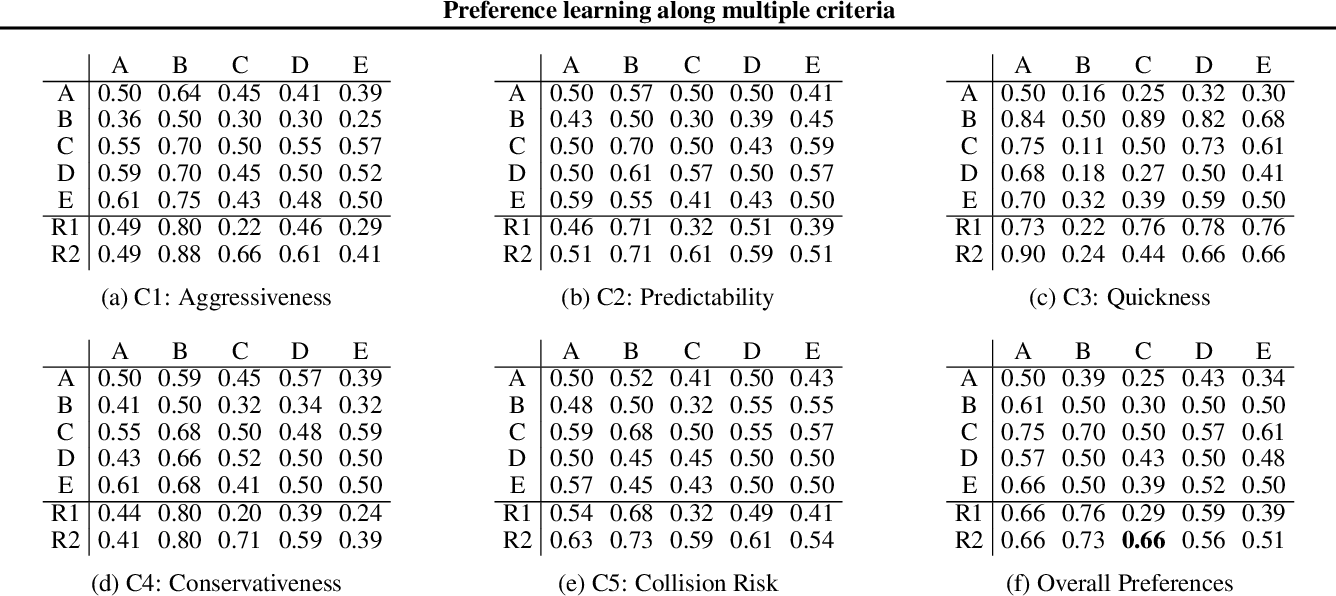 Figure 2 for Preference learning along multiple criteria: A game-theoretic perspective