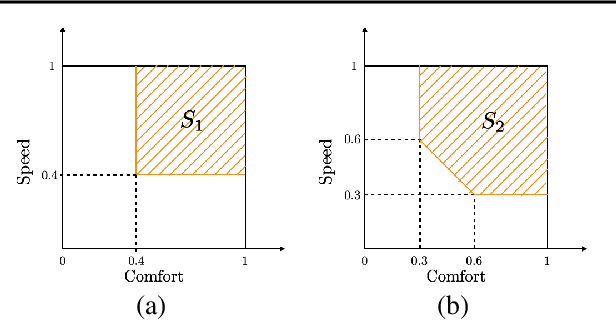 Figure 3 for Preference learning along multiple criteria: A game-theoretic perspective