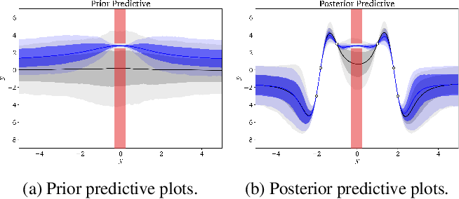 Figure 1 for Incorporating Interpretable Output Constraints in Bayesian Neural Networks
