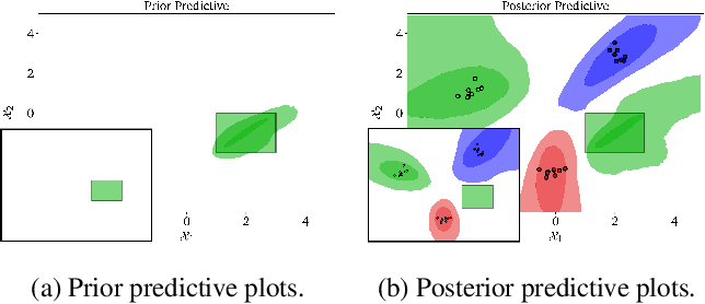 Figure 3 for Incorporating Interpretable Output Constraints in Bayesian Neural Networks