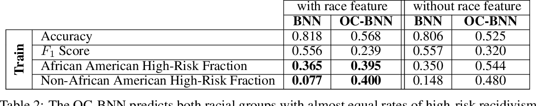 Figure 4 for Incorporating Interpretable Output Constraints in Bayesian Neural Networks