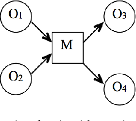 Figure 1 for Functional Object-Oriented Network for Manipulation Learning