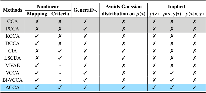 Figure 2 for Probabilistic CCA with Implicit Distributions