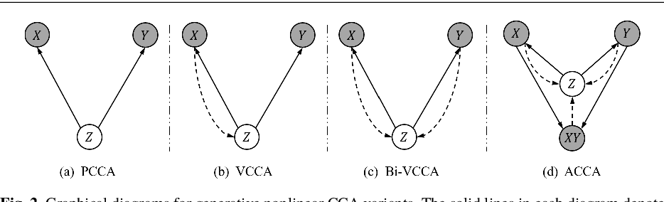 Figure 3 for Probabilistic CCA with Implicit Distributions