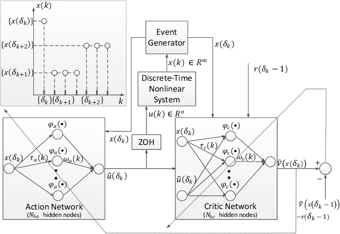 Figure 1 for Online Reinforcement Learning Control by Direct Heuristic Dynamic Programming: from Time-Driven to Event-Driven