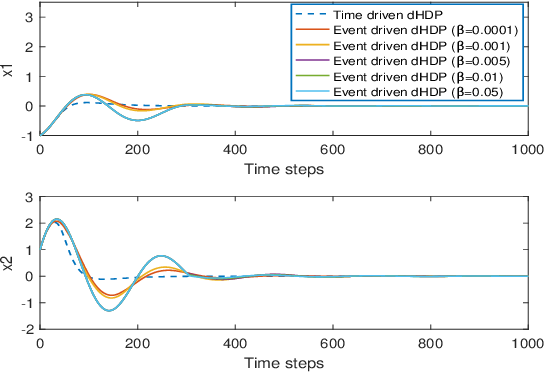 Figure 2 for Online Reinforcement Learning Control by Direct Heuristic Dynamic Programming: from Time-Driven to Event-Driven