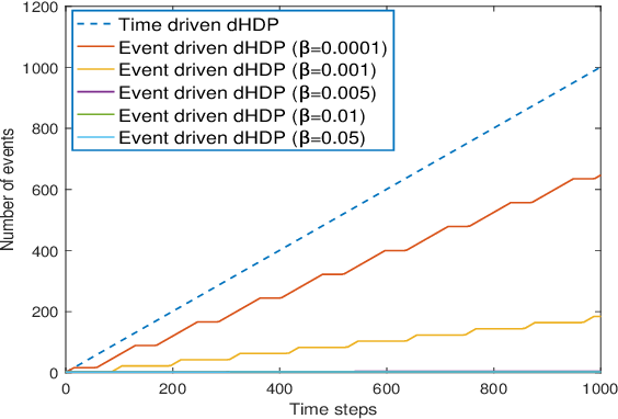 Figure 3 for Online Reinforcement Learning Control by Direct Heuristic Dynamic Programming: from Time-Driven to Event-Driven