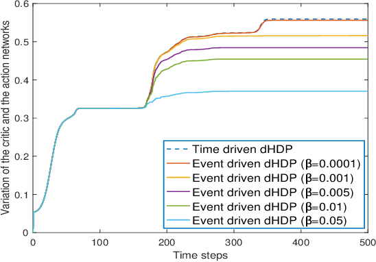 Figure 4 for Online Reinforcement Learning Control by Direct Heuristic Dynamic Programming: from Time-Driven to Event-Driven