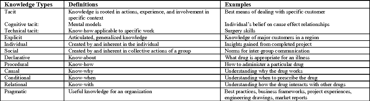 Table 2 From Surfacing The Philosophical Assumptions Of Km