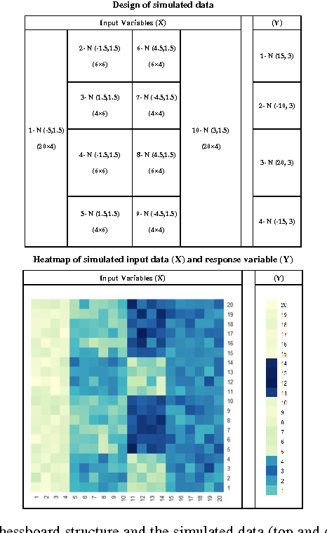 Figure 2 for SUBIC: A Supervised Bi-Clustering Approach for Precision Medicine