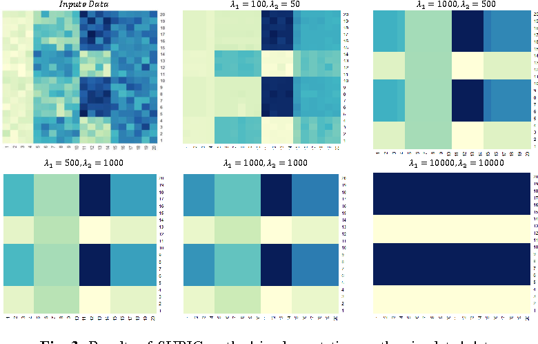 Figure 3 for SUBIC: A Supervised Bi-Clustering Approach for Precision Medicine
