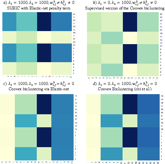 Figure 4 for SUBIC: A Supervised Bi-Clustering Approach for Precision Medicine