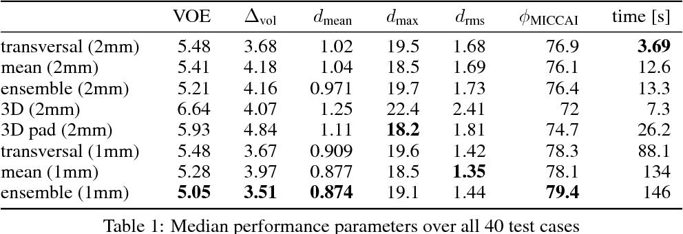 Figure 2 for Comparison of U-net-based Convolutional Neural Networks for Liver Segmentation in CT