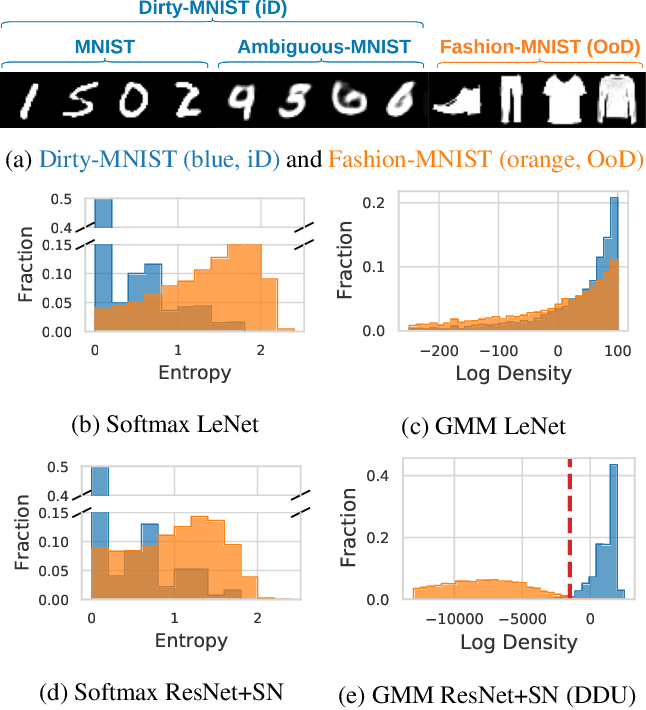 Figure 1 for Deterministic Neural Networks with Appropriate Inductive Biases Capture Epistemic and Aleatoric Uncertainty