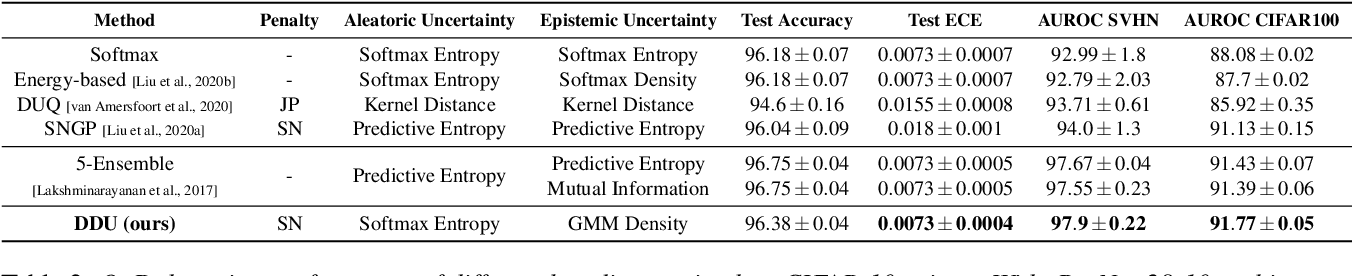 Figure 4 for Deterministic Neural Networks with Appropriate Inductive Biases Capture Epistemic and Aleatoric Uncertainty
